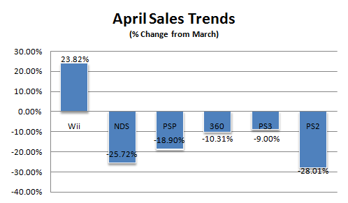 File:Sales-trends-april-08.png