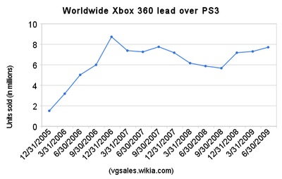 Worldwide xbox 360 lead over ps3