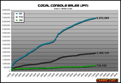 Jpn console sales