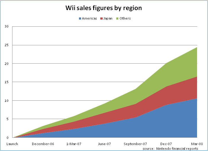 Image result for wii sales at launch -u