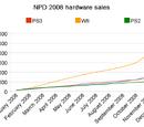 NPD 2008 sales figures