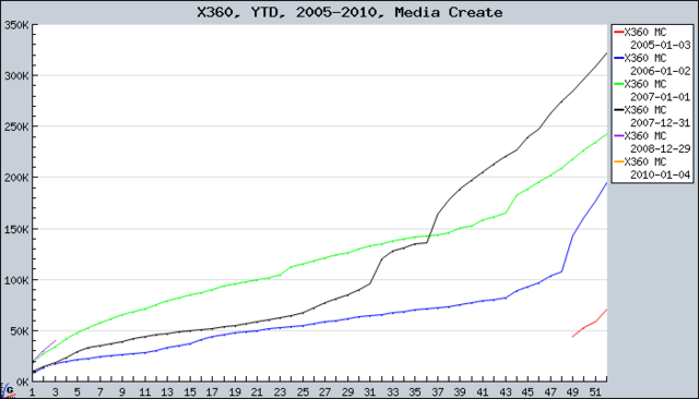 File:Xbox360 yearly japan sales.png