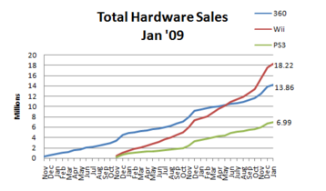 Npd total sales january 2009