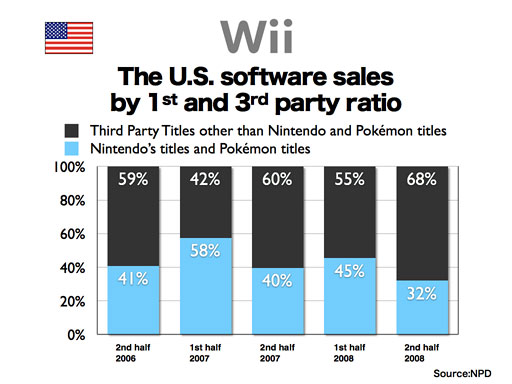 File:Wii third party ratio.jpg