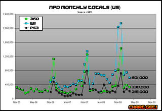 Npd monthly totals