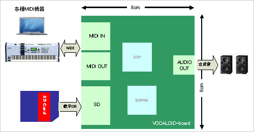 File:Vocaloid-board scheme.jpg