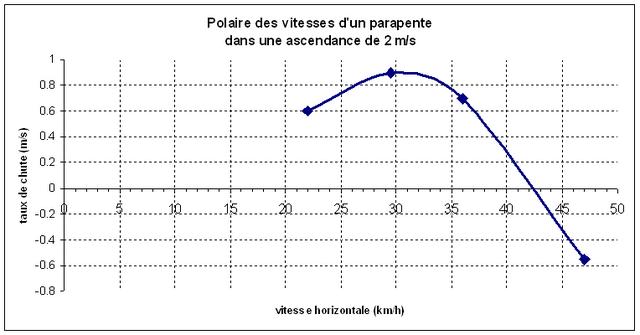 Fichier:Polaire parapente ascendance 2ms.png