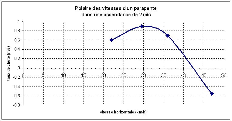 Polaire parapente ascendance 2ms.png