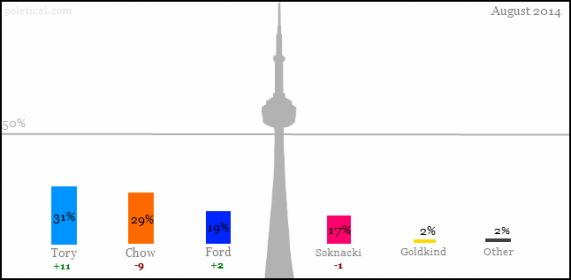 File:A toronto poll AUG (1).jpg