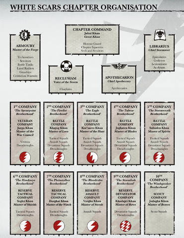 File:WS Chapter Organisation.png