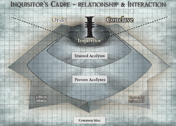 Inquisitor's Cadre Chart
