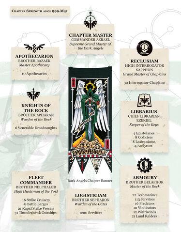 File:Dark Angels' Chpater Organisation.jpg
