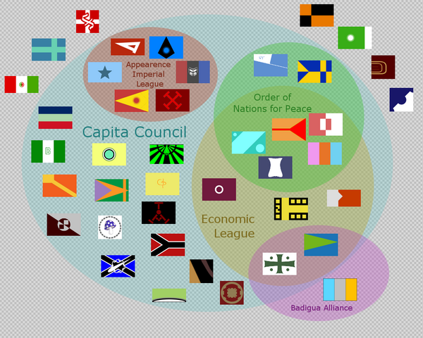 File:Diagram-Coalitions.png