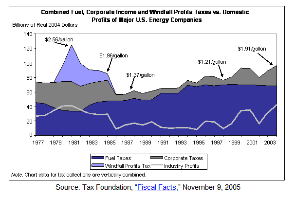 File:OilProfitsTaxes.png