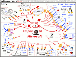Software-wars