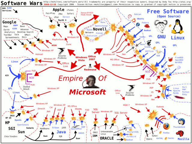 File:Software-wars.png