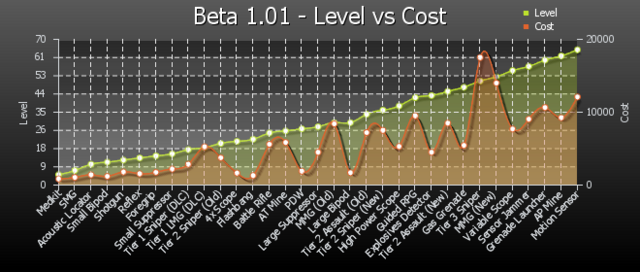 File:B101 levelvscost.png