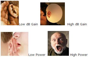 File:Gain and power.jpg