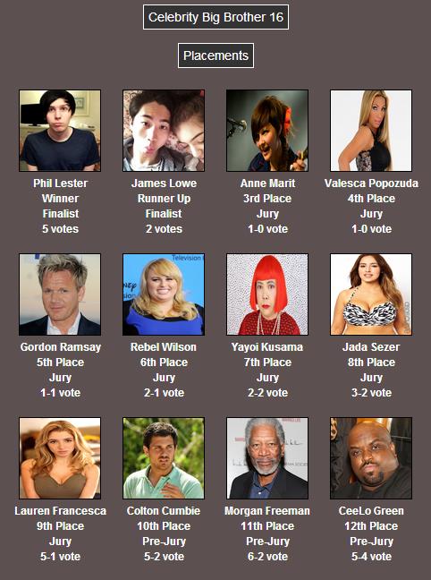 Celebrity Big Brother 2 | Big Brother UK Wiki | FANDOM ...