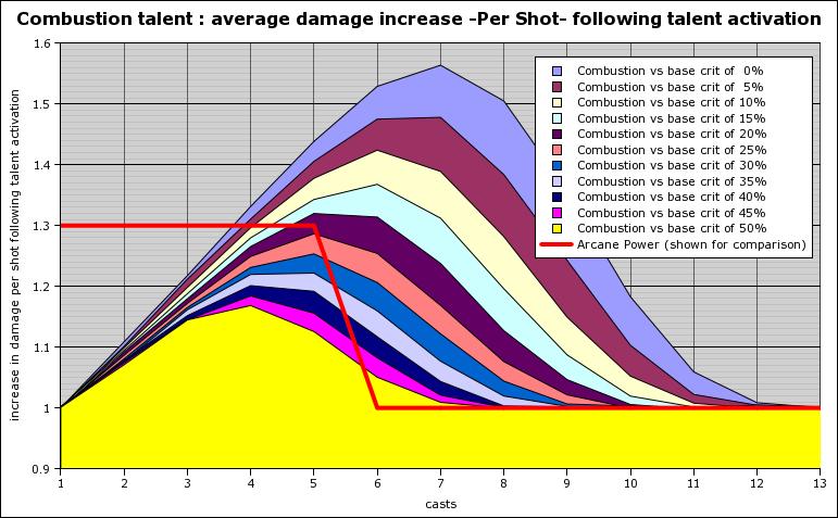 Combustion damager per shot (reduced)