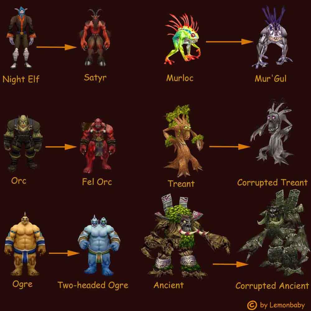 Warcraft расы