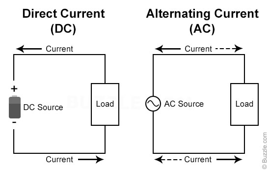 a description of alternating current What's the difference between current and voltage current is the rate at which electric charge flows past a point in a circuit voltage is the electrical force that.