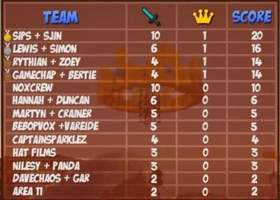 Crown conquest leaderboard