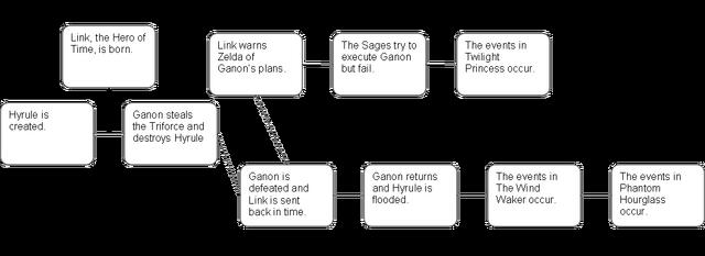 File:Split Timeline.png