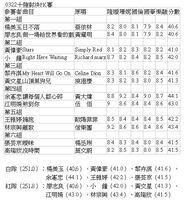 十強對決PK賽0322.JPG