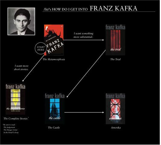 File:Kafka flowchart.jpg
