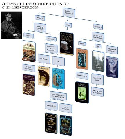File:Chesterton's fiction.jpg