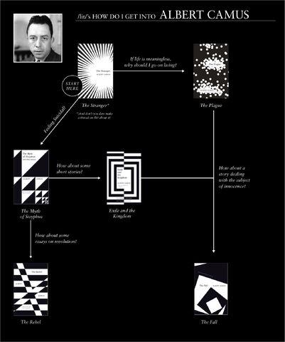 File:Albert Camus.jpg
