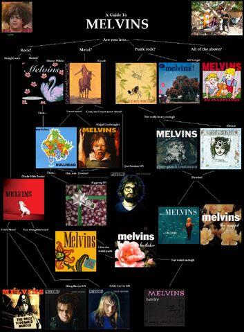 File:Melvins.jpg