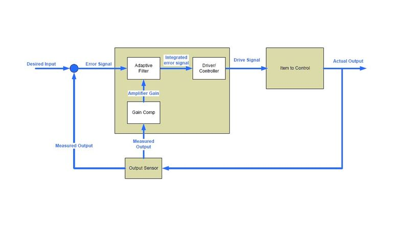 Closed loop with adaptive filter