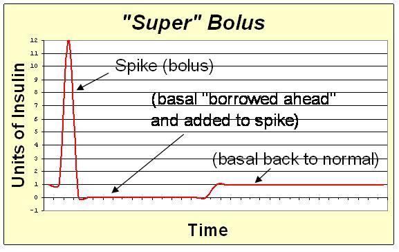 File:Super bolus.JPG