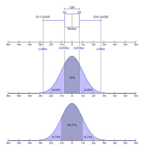 File:Boxplot vs PDF.png