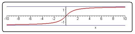File:8001 asymptote 2 arctan(x).png