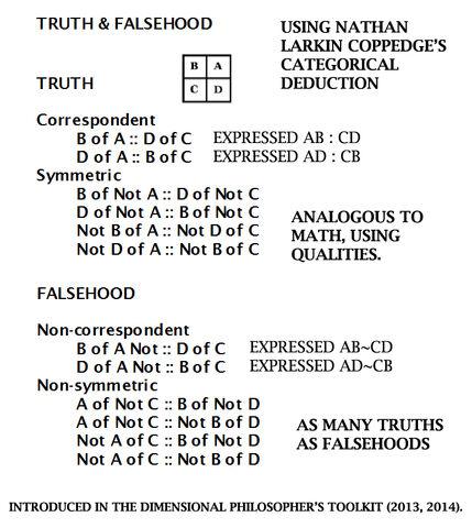File:Truth and Falsehood Categorical Deduction Method.jpg