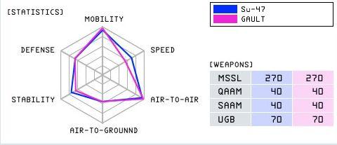 File:Su-47 GAULT Statistics.jpg