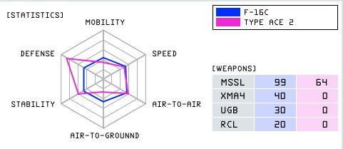 File:F-16C TYPE2 Statistics.jpg