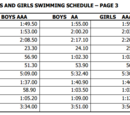 WPIAL Swimming Qualification Times