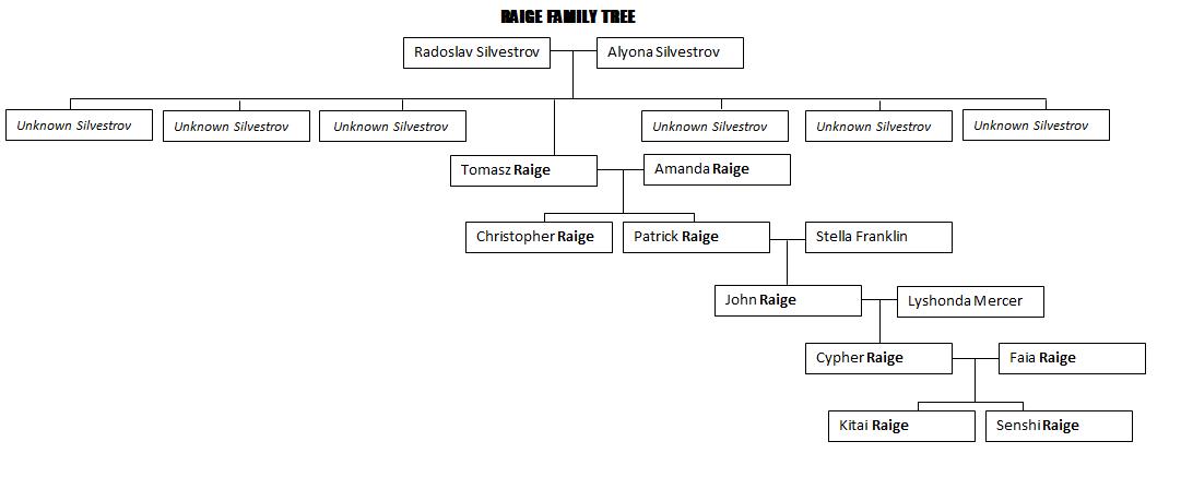 Raige family tree