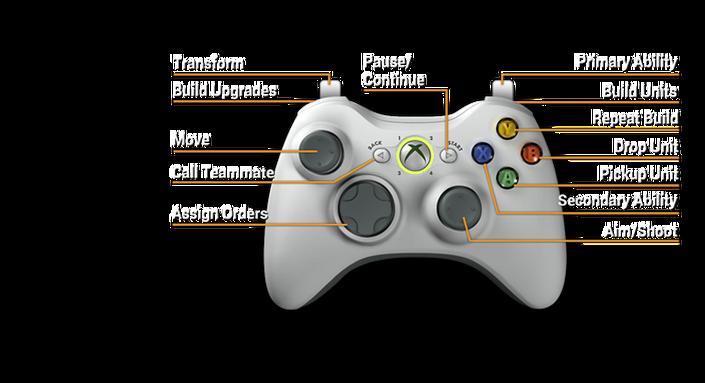 Controller controls