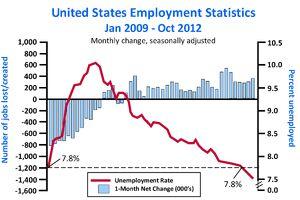 U.S. Employment Statistics January 2009-October 2012