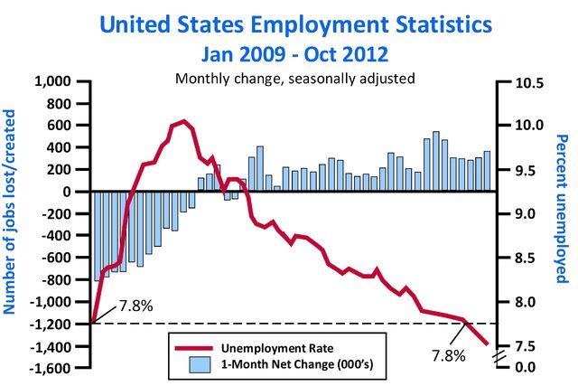 File:U.S. Employment Statistics January 2009-October 2012.jpg