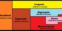 History of Mississippia (Principia Moderni III Map Game)