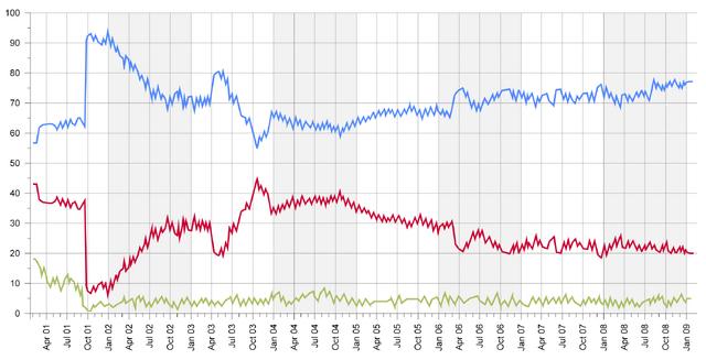 File:John McCain approval ratings.png