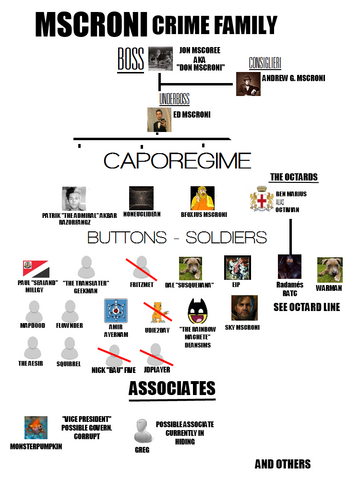 File:Mscroni Family Chart.png