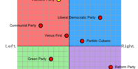 Political Parties in New Kamchatka (Venusian Haven)