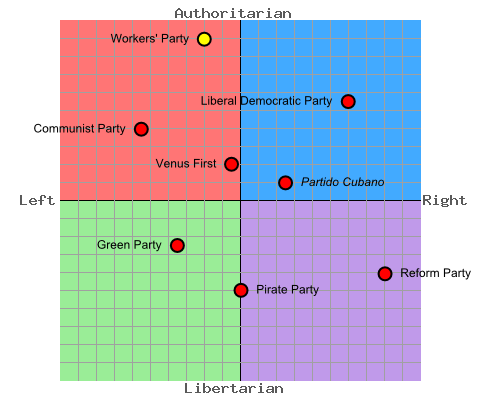 File:Political compass of New Kamchatka (Venusian Haven).png
